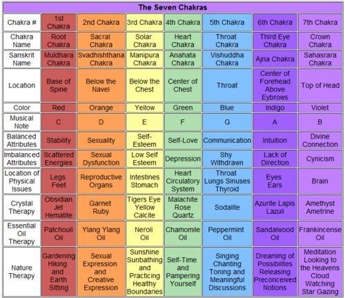 seven chakras details table